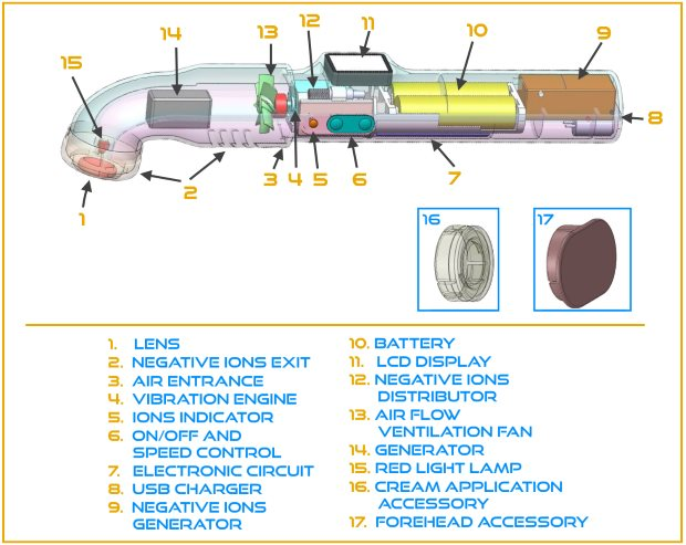 Headoc components 3n3